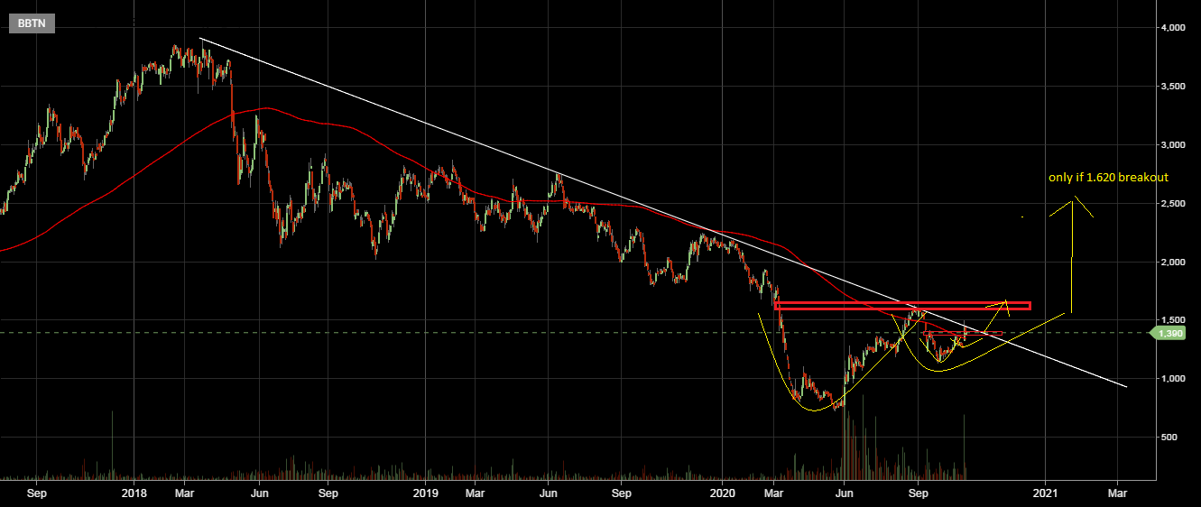 $BBTN - Cup and Handle breakout Support = 1.340-1 ...